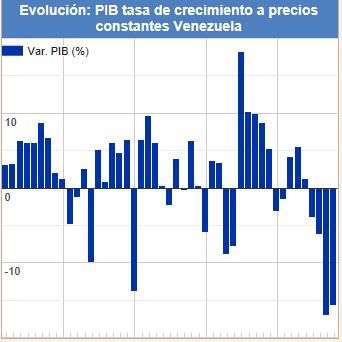 Gráfica 2: evolución PIB tasa de crecimiento a precios constantes Venezuela
