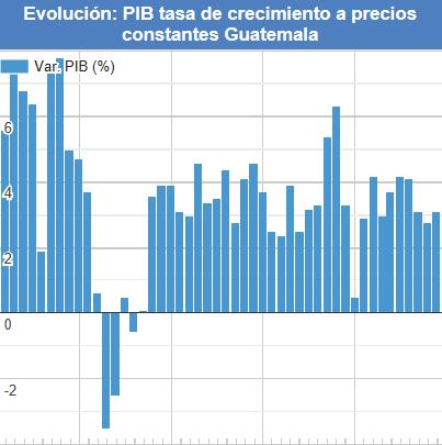 Gráfica 1: Evolución PIB tasa de crecimiento a precios constantes