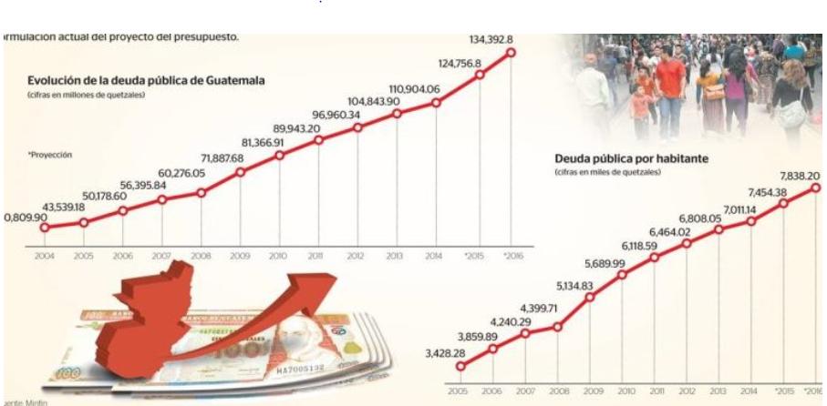Gráfica 3: Evolución de la deuda pública de Guatemala (en millones de quetzales) Gráfica 4: Evolución de la deuda pública por habitante (en miles de quetzales)