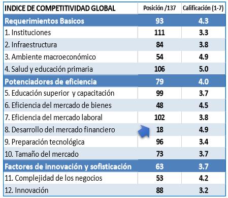 Gráfica 5: Posición de Guatemala en el Índice de Competitividad Global en diferentes aspectos (2017 – 2018)