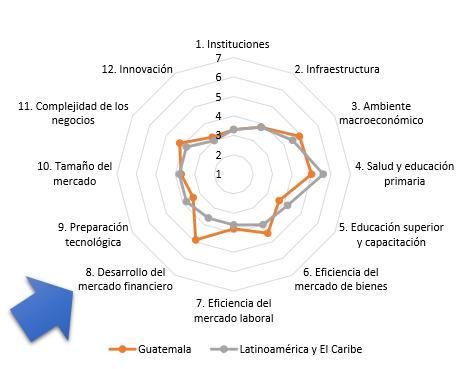 Gráfica 6: Comparativa Guatemala y Latinoamérica y El Caribe de aspectos del Índice de Competitividad Global (2017 – 2018)