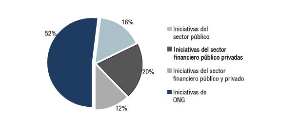 Gráfica 1: Distribución de iniciativas identificadas para el estudio según su origen