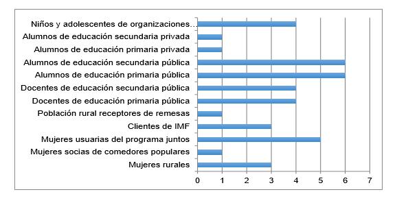 Gráfica 2: Número de iniciativas según el tipo de beneficiario