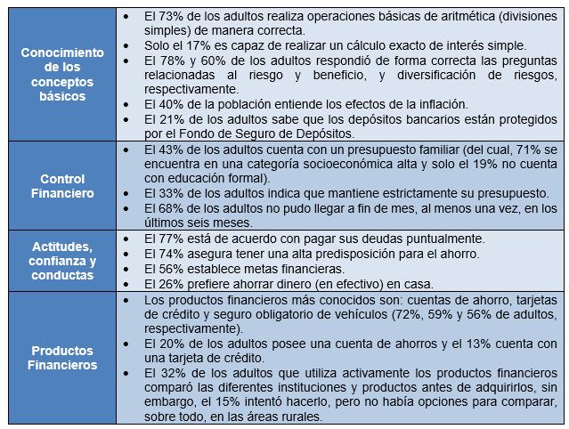 Tabla 1: Resultados principales de la Encuesta de Medición de las Capacidades Financieras, 2014