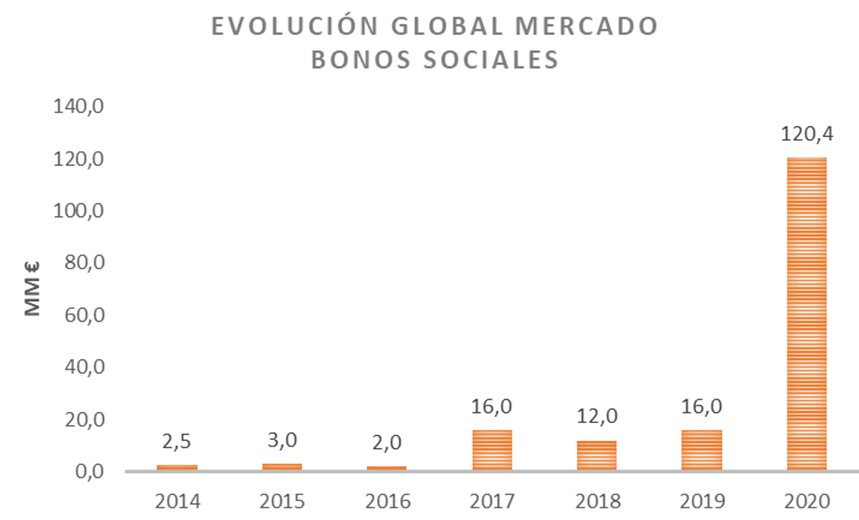 grafico2_bonos-sociales